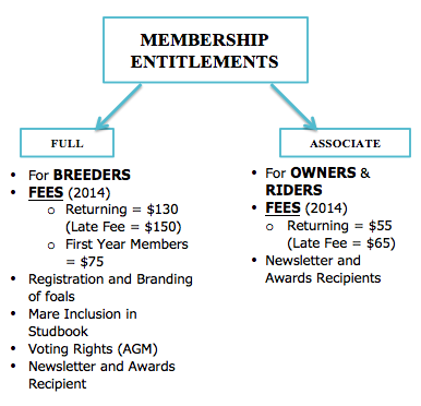 Membership Information 2014