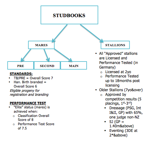 Studbook Information 2014